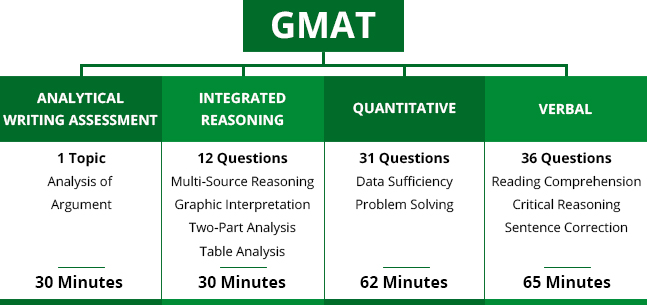 GMAT CERTIFICATE FOR SALE